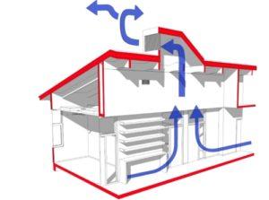 ventilationskontroll villa