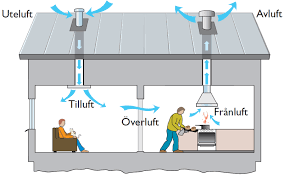 injustering ventilation